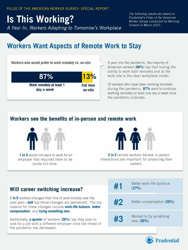 Prudential - Pulse of the American Worker Survey: Special Report