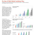 The State of Public Sector DC Plans Study Snapshot